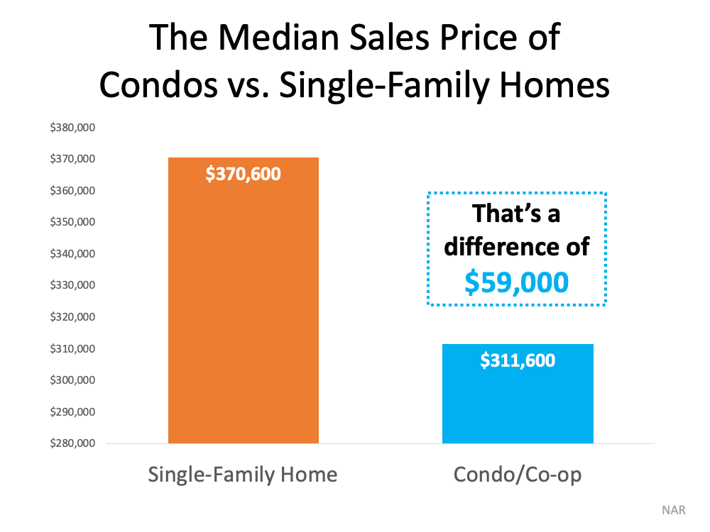 Looking for a Place To Call Home? Consider a Condominium.   Simplifying The Market