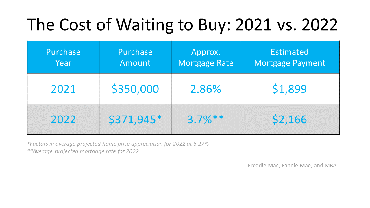 Two Reasons Why Waiting a Year To Buy Could Cost You | Simplifying The Market